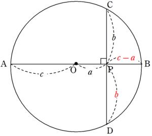 円と内部の2直線②