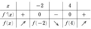 H29大問2(4) 増減表