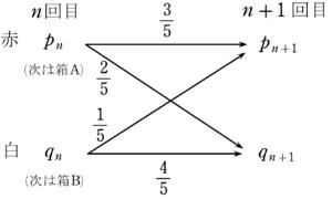 H29大問4(1) 確率推移