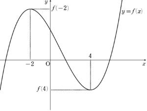 H29大問2(4) グラフ