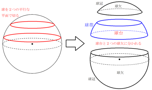 球 の 面積 公式