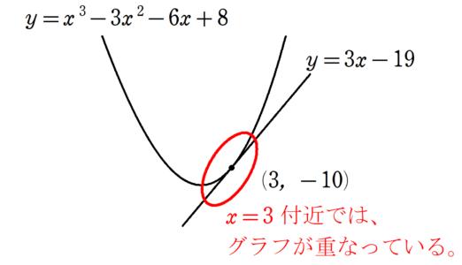 例のグラフ拡大版