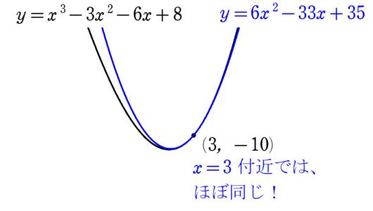 例のグラフ2拡大版