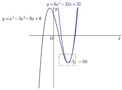 例のグラフ2