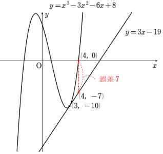 1次近似式の誤差