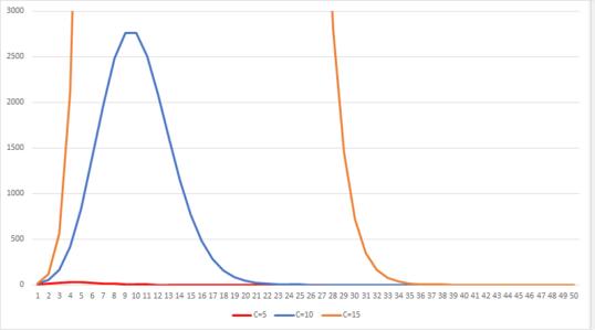 収束までのグラフ(比較)