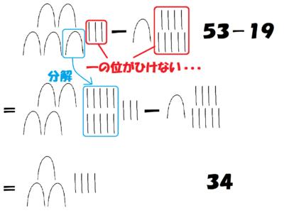 エジプトのひき算2