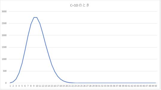 収束までのグラフ(C=10)
