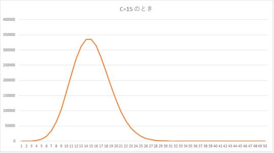 収束までのグラフ(C=15)