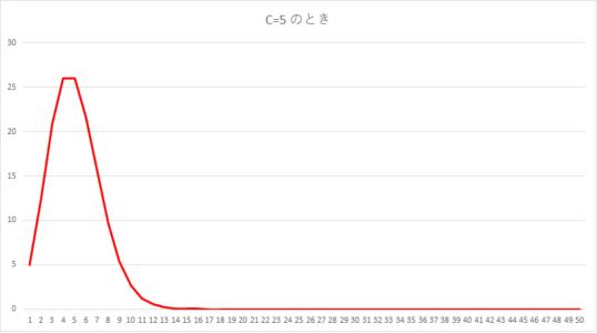 収束までのグラフ(C=5)