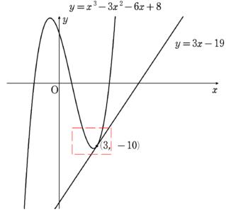 例のグラフ