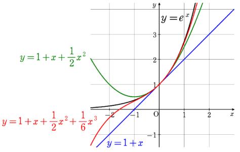 e^xの近似グラフ