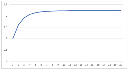 例3のグラフ