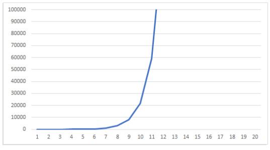 例2のグラフ