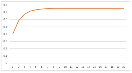 例1のグラフ