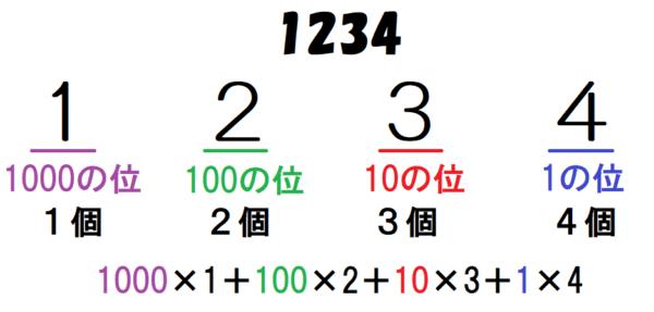 10進法の1234