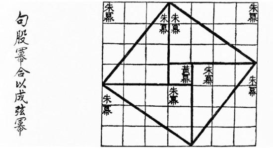 周髀算経の図