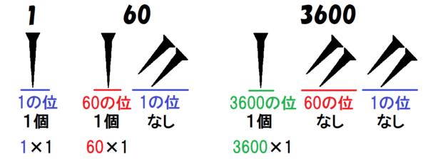 空所の記号の使い方
