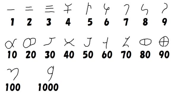 ブラーフミー数字