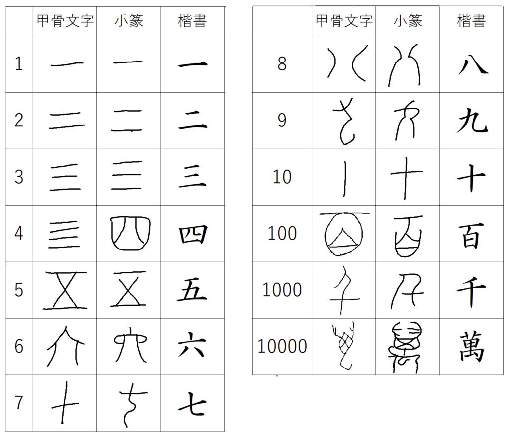 甲骨文字から漢数字へ