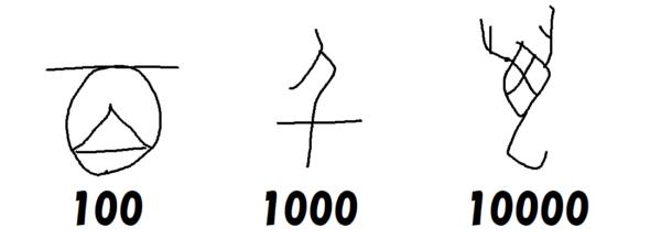 100,1000,10000