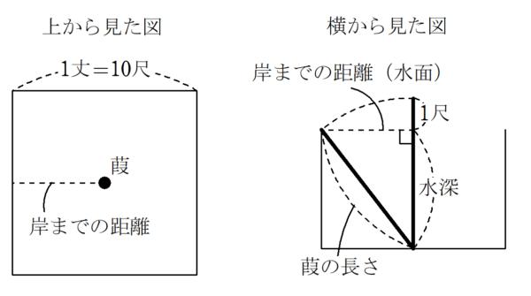 九章算術9章問題6図