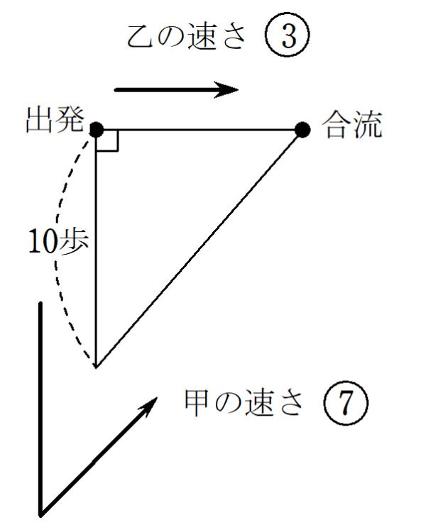 九章算術9章問題14状況図