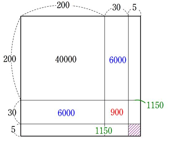 九章算術4章12問 解法5