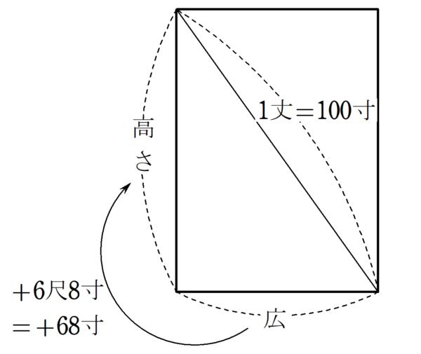 9章問題11 図