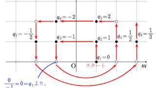 自然数から有理数のグラフ②