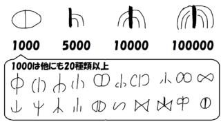 ローマ数字1000以上