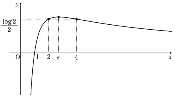 f(2)とf(4)のグラフ