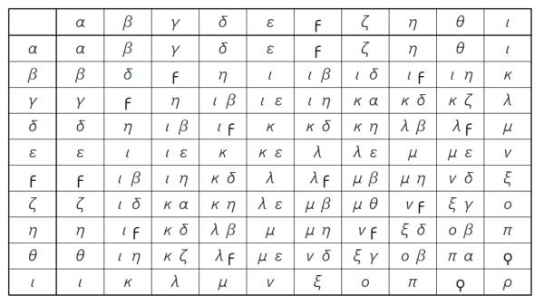 ピタゴラスの表