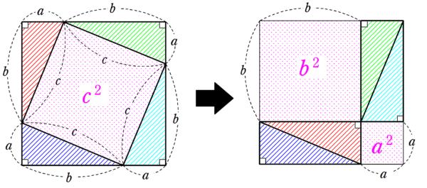 ピタゴラスの定理の証明